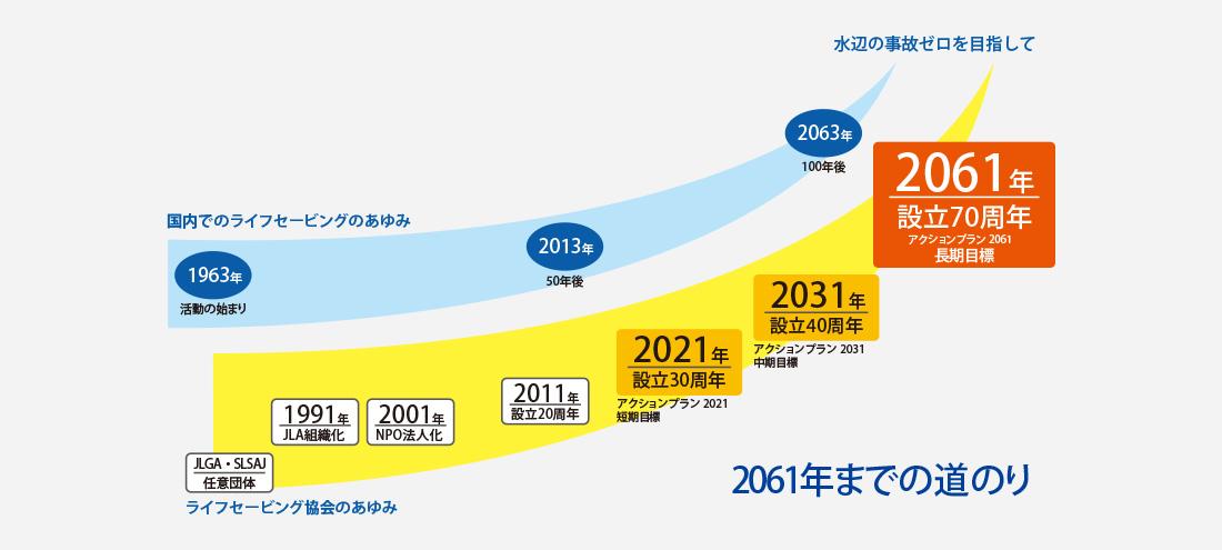 2061年までの道のり